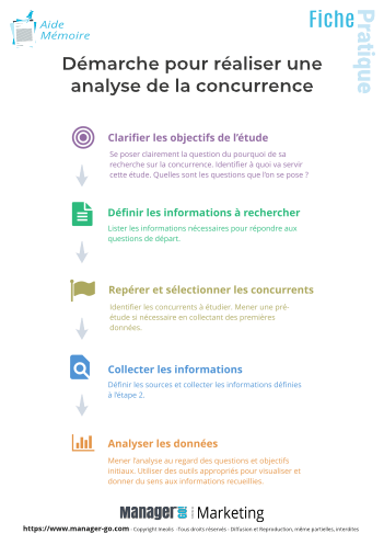 Analyser la concurrence-10